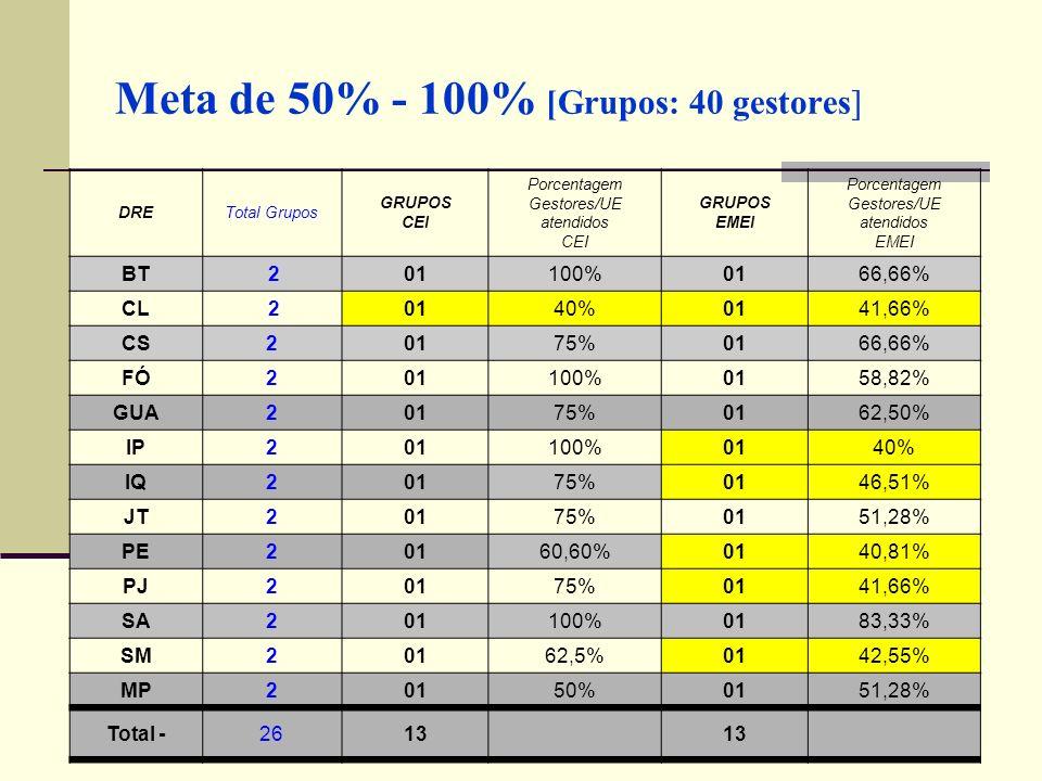 Meta de 50% - 100% [Grupos: 40 gestores]